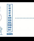Forzar bandas LTE en routers Teltonika